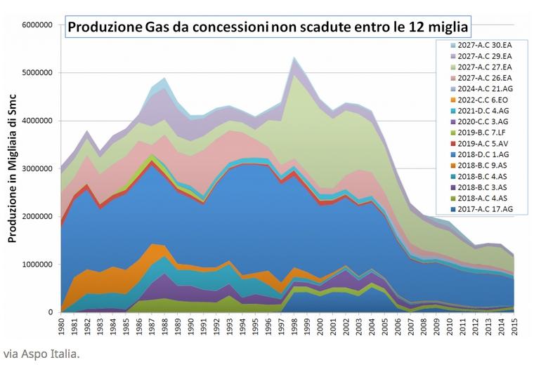 concessioni gas attive